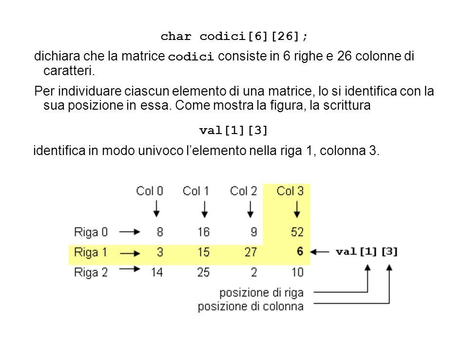 char codici[6][26]; dichiara che la matrice codici consiste in 6 righe e 26 colonne di caratteri.